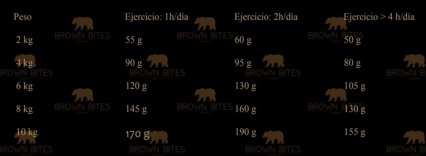 Brownbites tabla de comida para perro por dia